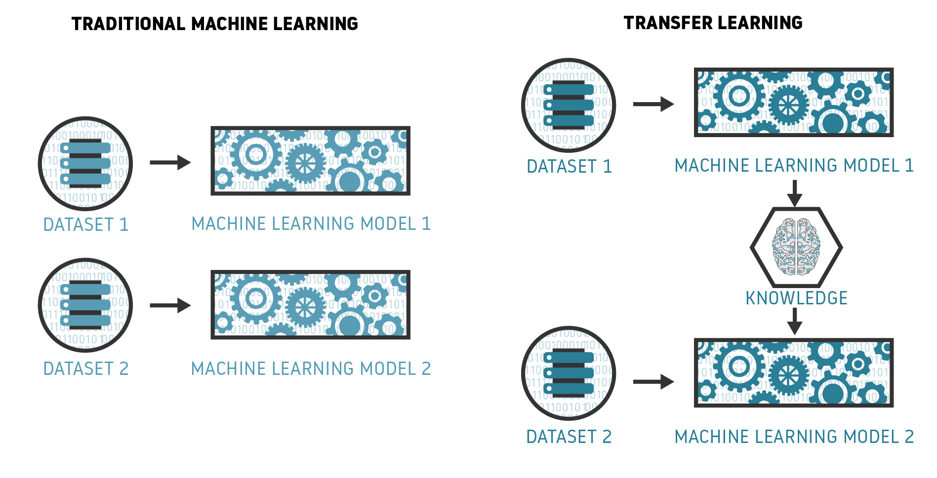 Is Transfer Learning the final step for enabling AI in Aviation? -  Datascience.aero